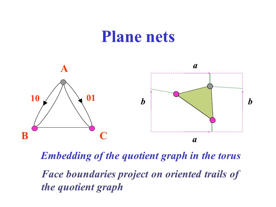 Plane nets A B C Embedding of the quotient graph in the torus