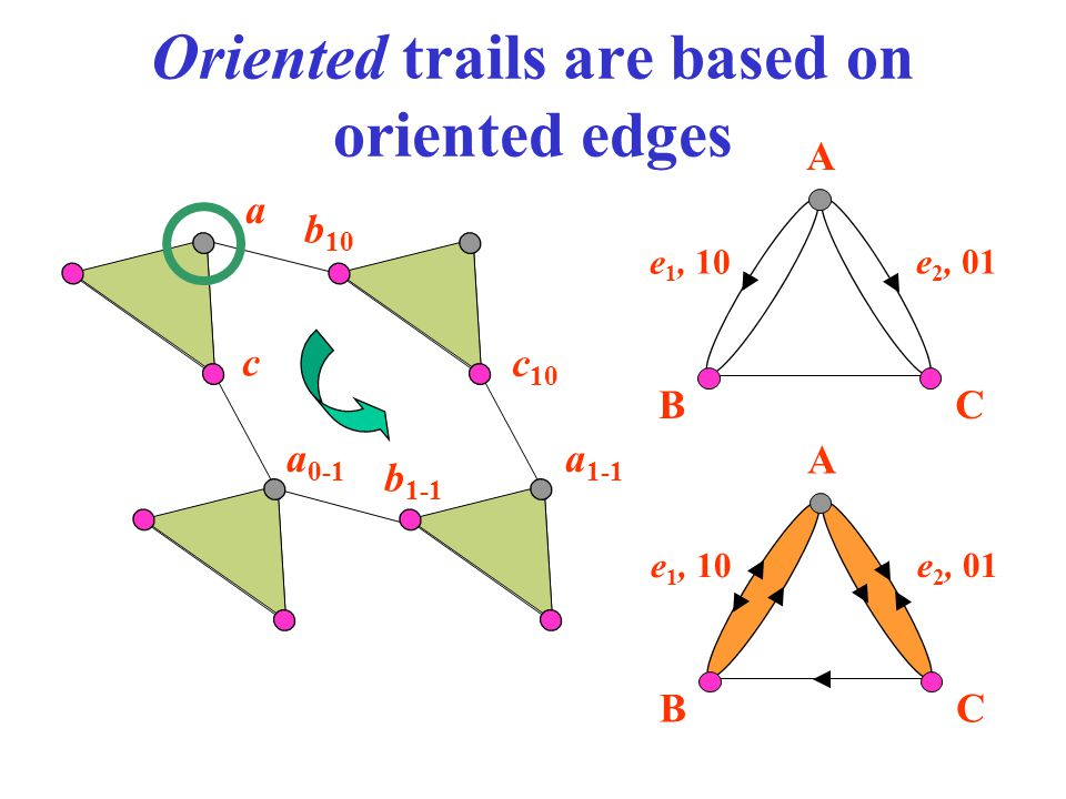Oriented trails are based on oriented edges