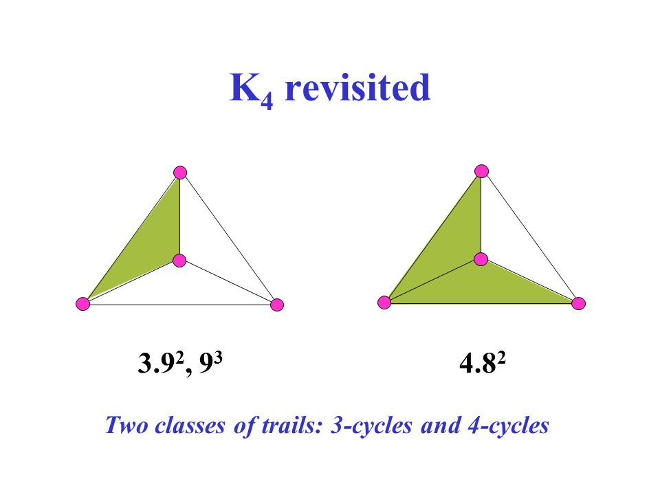 K4 revisited 3.92, 93 4.82 Two classes of trails: 3-cycles and 4-cycles