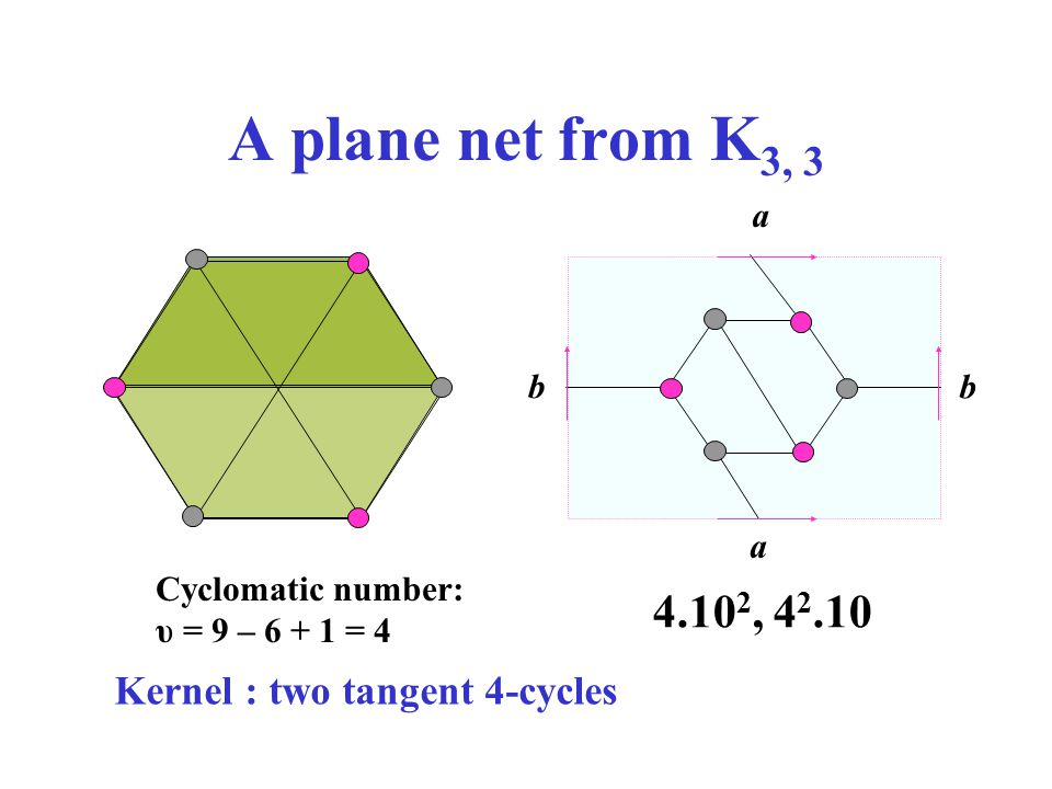 A plane net from K3, 3 4.102, 42.10 Kernel : two tangent 4-cycles b a