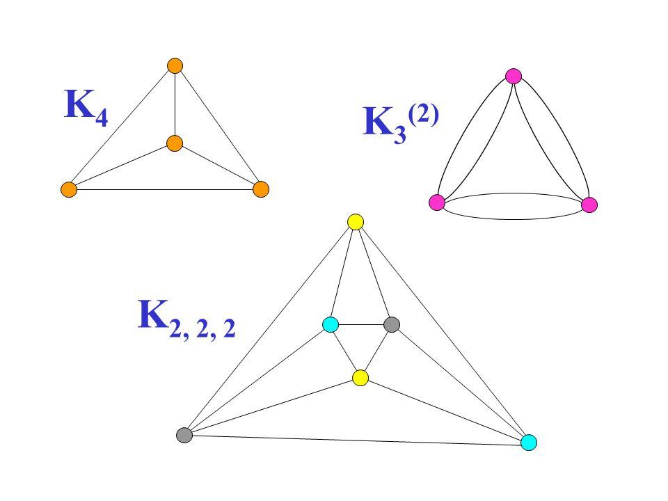 K4 K3(2) K2, 2, 2