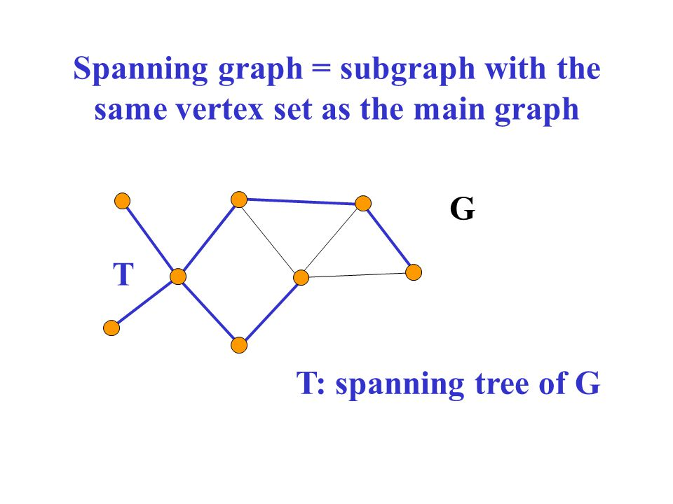 Spanning graph = subgraph with the same vertex set as the main graph