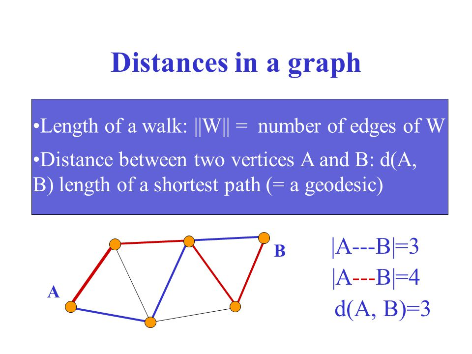 Distances in a graph A---B|=3 |A---B|=4 d(A, B)=3