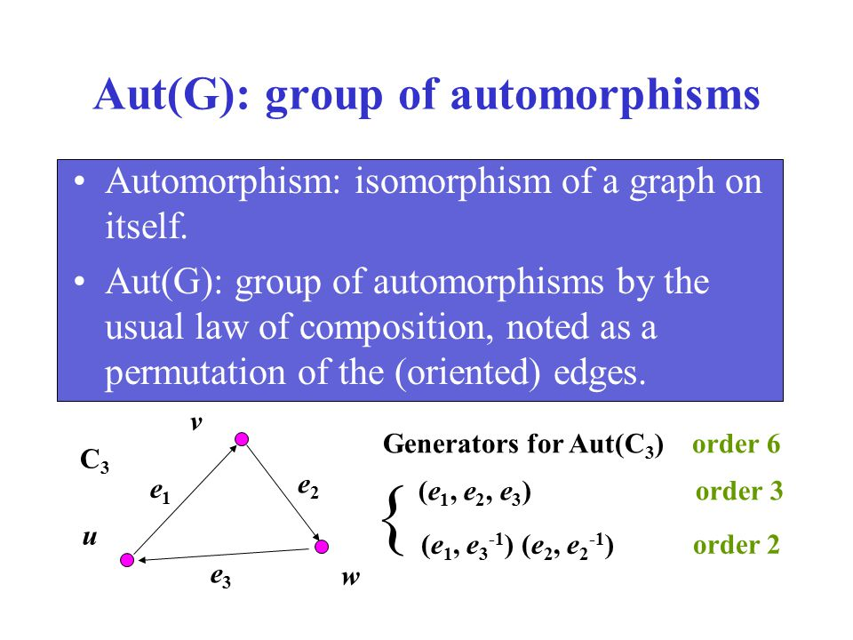 Aut(G): group of automorphisms