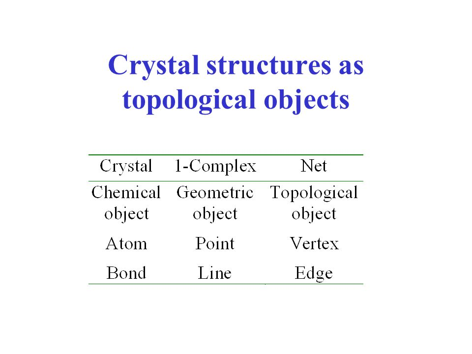 Crystal structures as topological objects