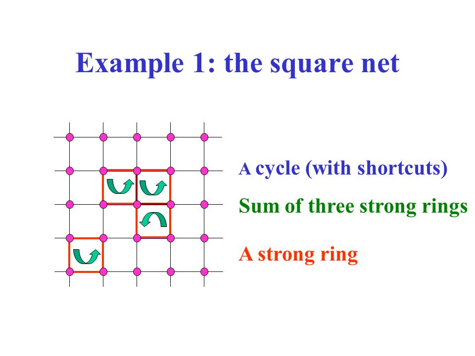 Example 1: the square net