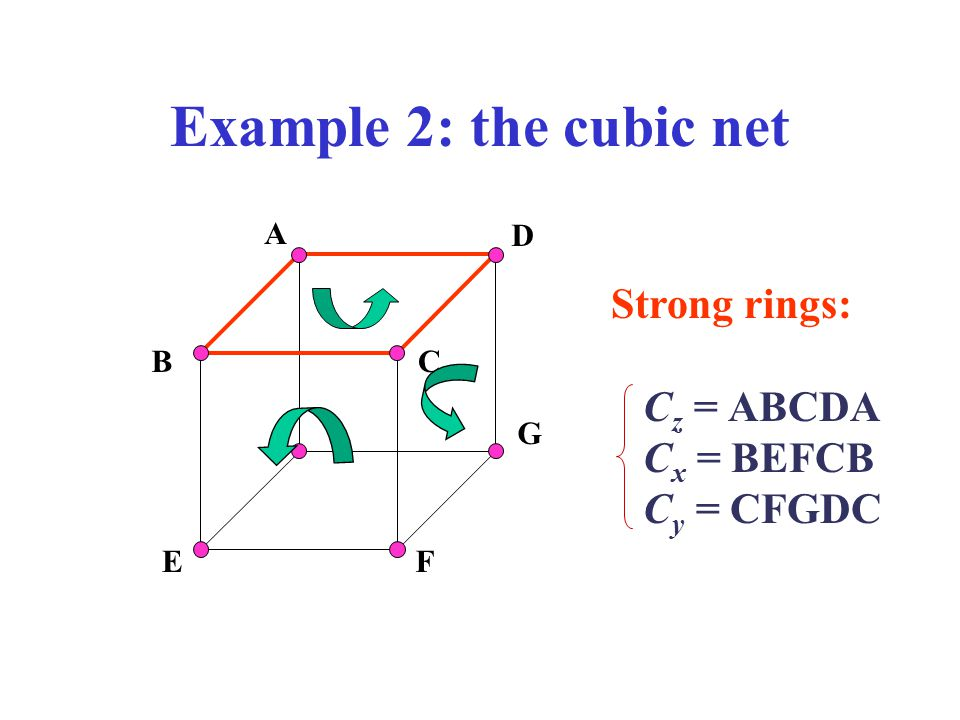Example 2: the cubic net Strong rings: Cz = ABCDA Cx = BEFCB