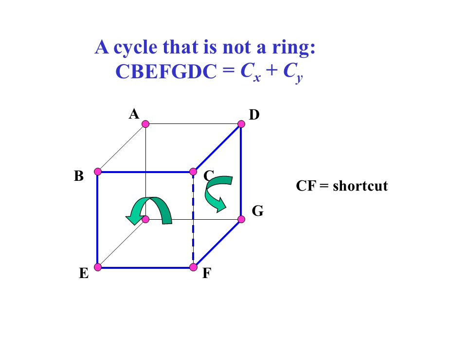 A cycle that is not a ring: CBEFGDC = Cx + Cy