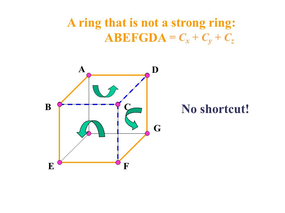 A ring that is not a strong ring: ABEFGDA