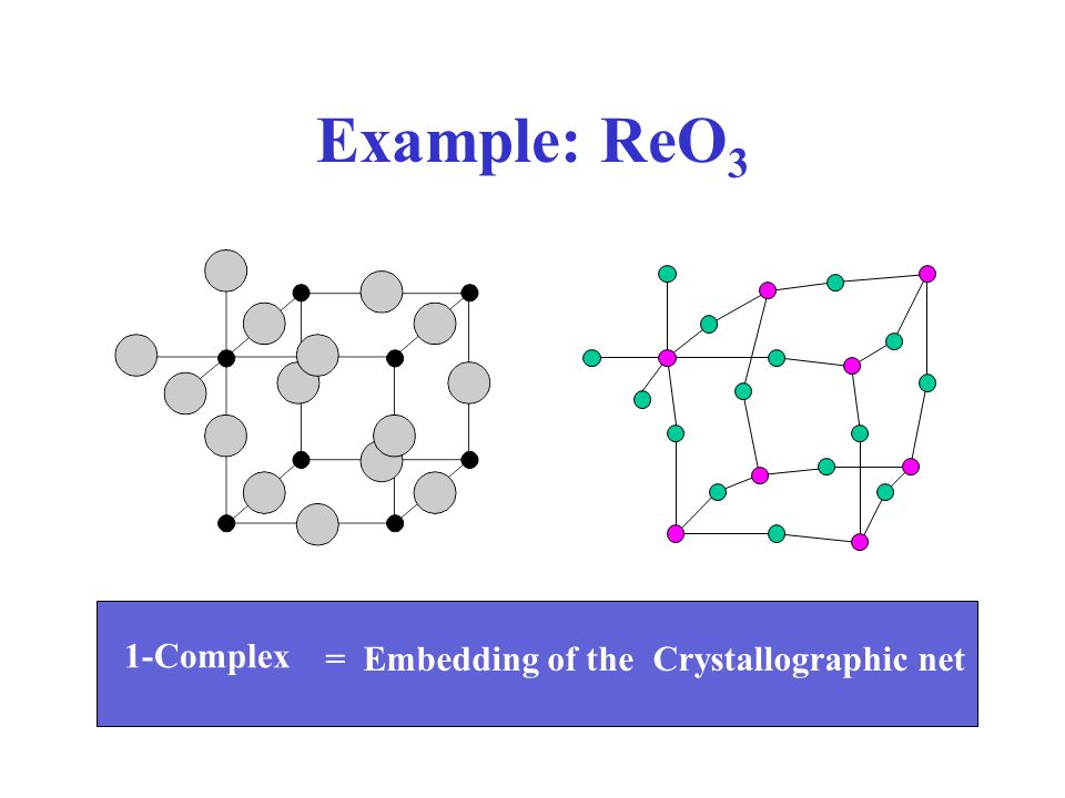 Example: ReO3 1-Complex = Embedding of the Crystallographic net