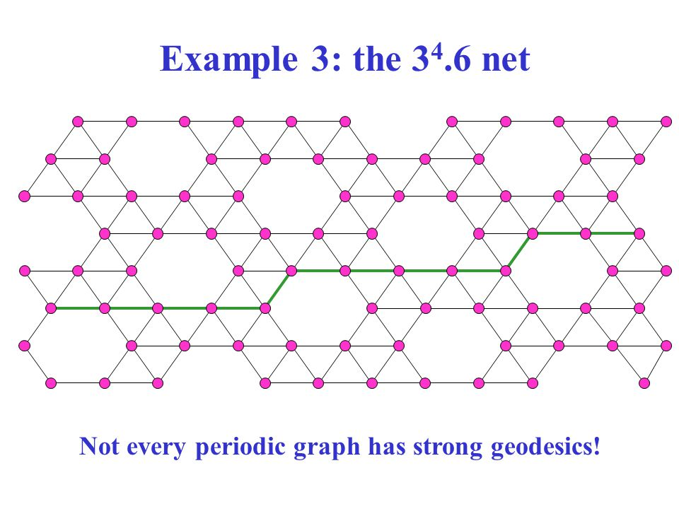 Example 3: the 34.6 net Not every periodic graph has strong geodesics!