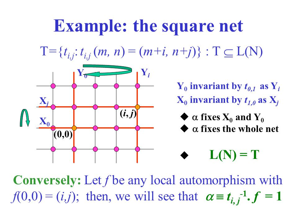 Example: the square net