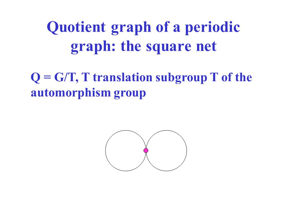 Quotient graph of a periodic graph: the square net