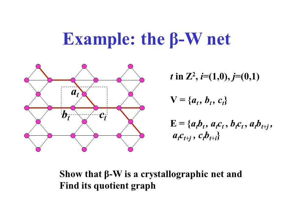 Example: the β-W net at bt ct t in Z2, i=(1,0), j=(0,1)
