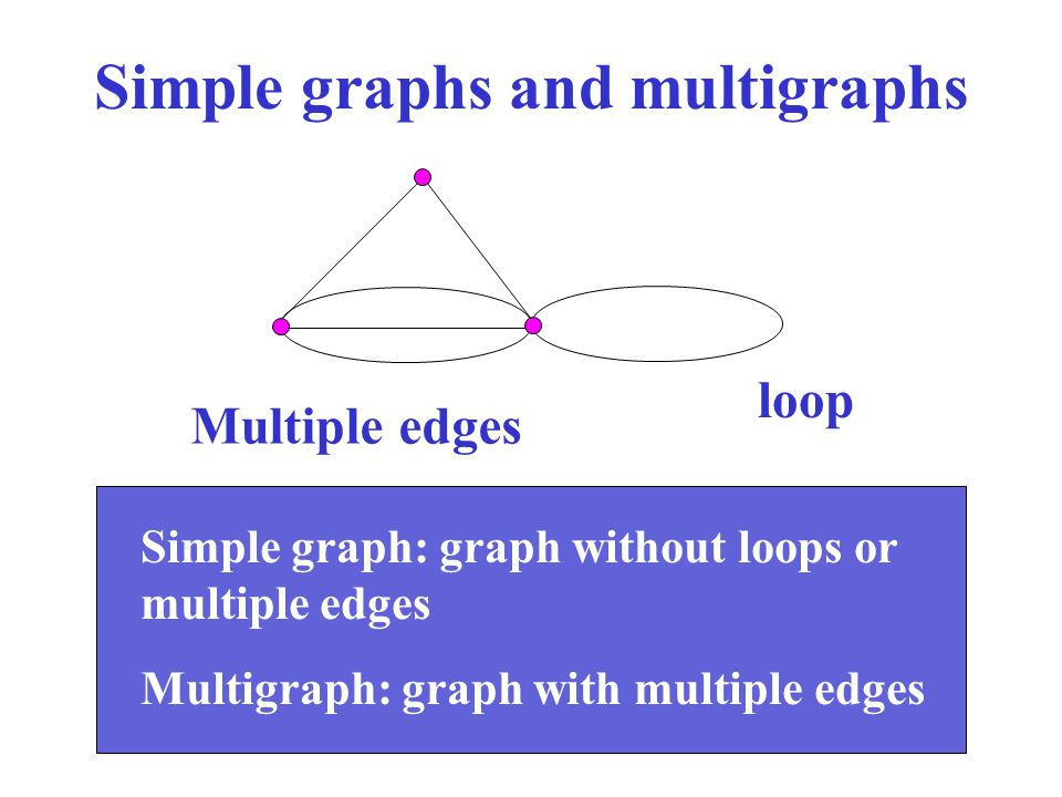 Simple graphs and multigraphs
