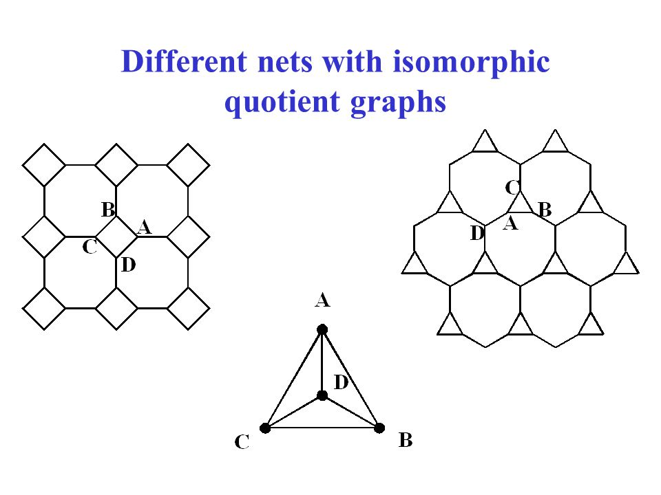 Different nets with isomorphic quotient graphs