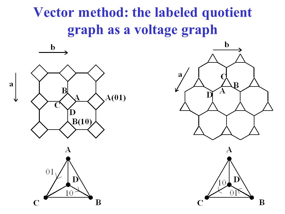 Vector method: the labeled quotient graph as a voltage graph