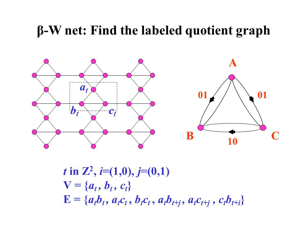 β-W net: Find the labeled quotient graph
