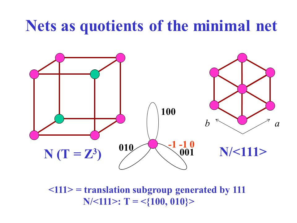 Nets as quotients of the minimal net