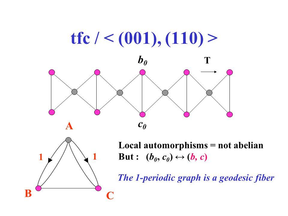 tfc / < (001), (110) > b0 c0 A B C T