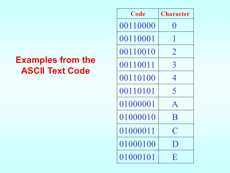 Examples from the ASCII Text Code