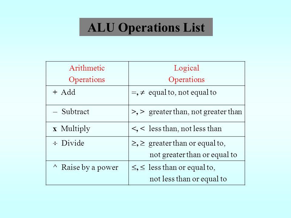 ALU Operations List Arithmetic Operations Logical + Add