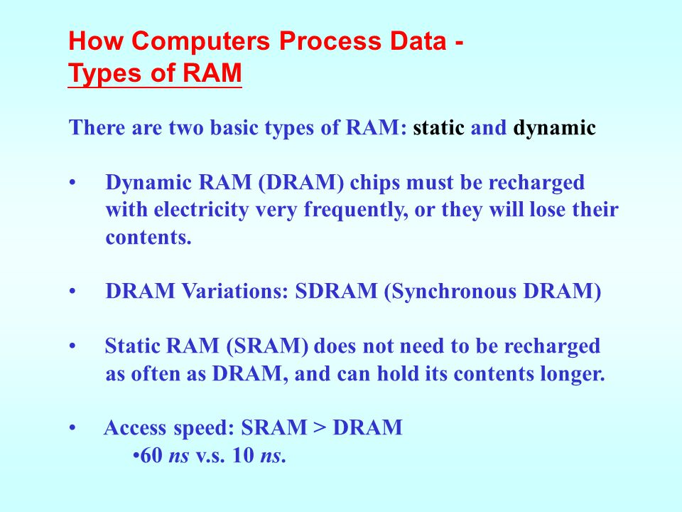 How Computers Process Data - Types of RAM