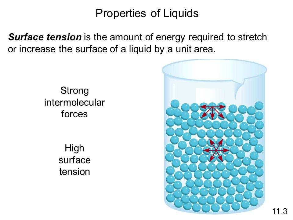 Strong intermolecular forces