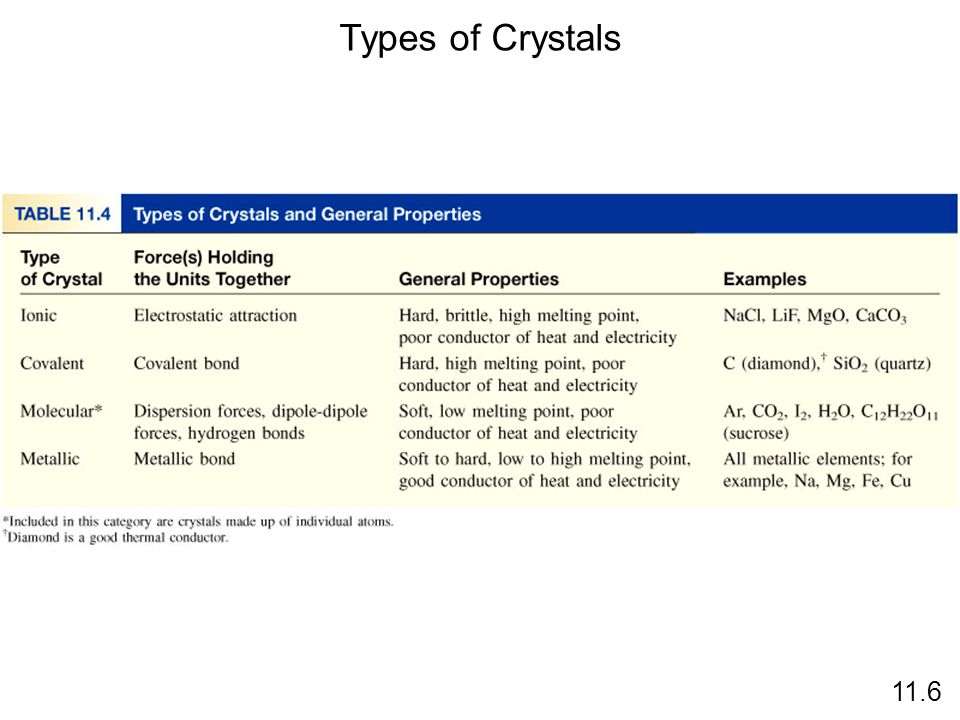 Types of Crystals 11.6
