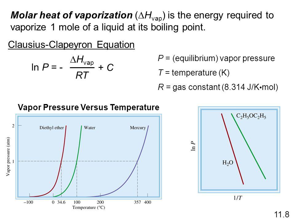 Vapor Pressure Versus Temperature
