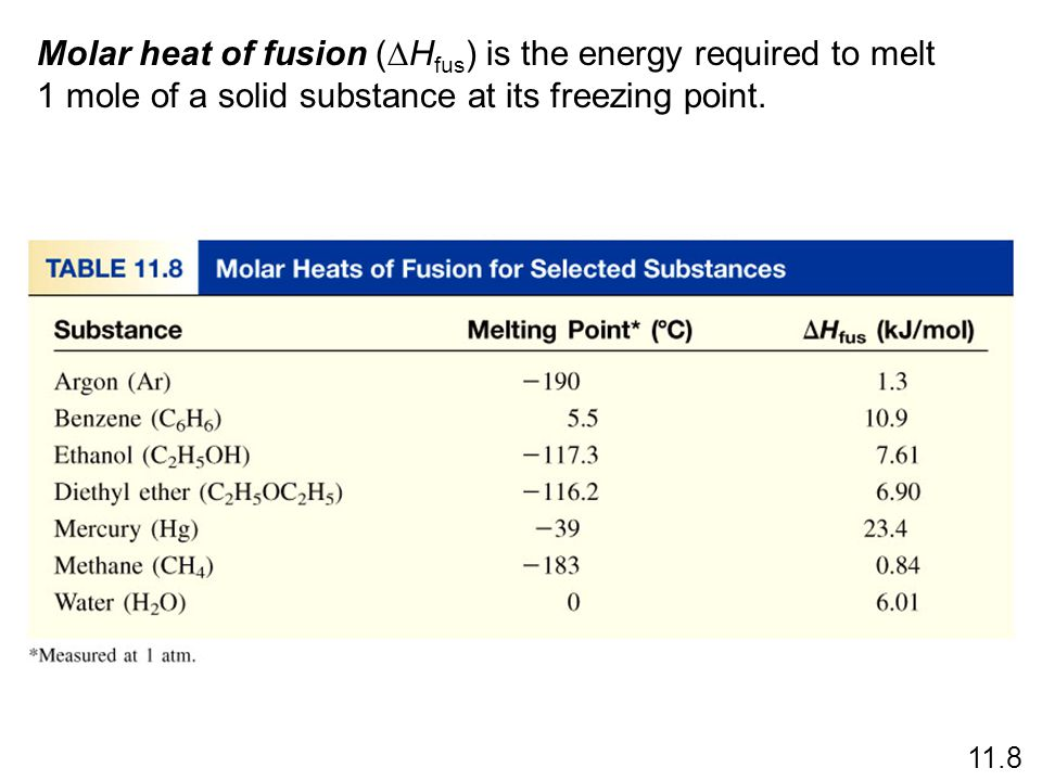 Molar heat of fusion (DHfus) is the energy required to melt 1 mole of a solid substance at its freezing point.