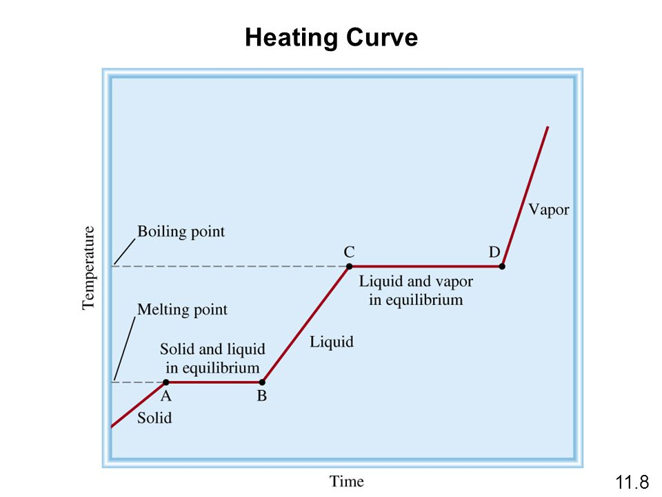 Heating Curve 11.8