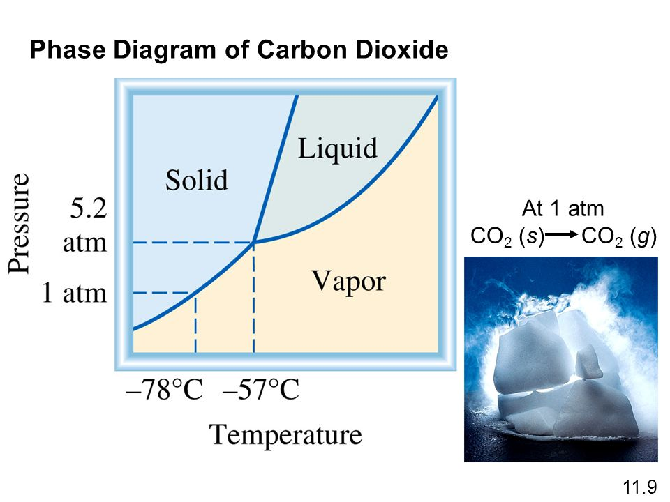 Phase Diagram of Carbon Dioxide