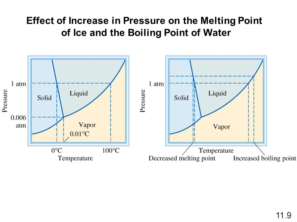 Effect of Increase in Pressure on the Melting Point