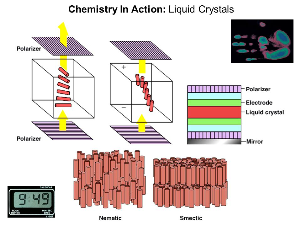 Chemistry In Action: Liquid Crystals