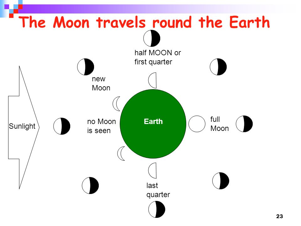 The Moon travels round the Earth