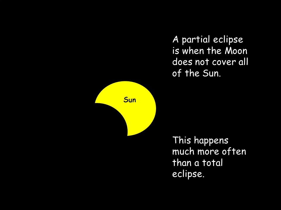 A partial eclipse is when the Moon does not cover all of the Sun.