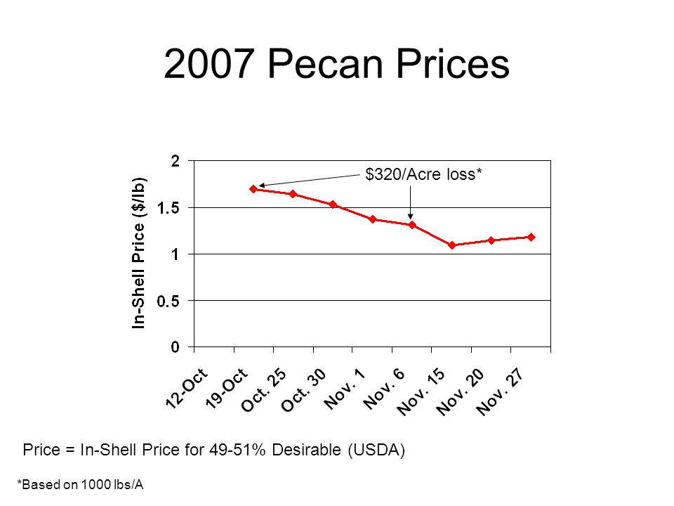 2007 Pecan Prices $320/Acre loss*
