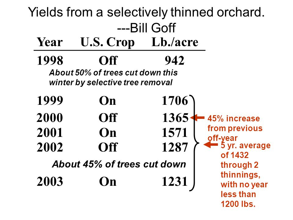 Yields from a selectively thinned orchard. ---Bill Goff