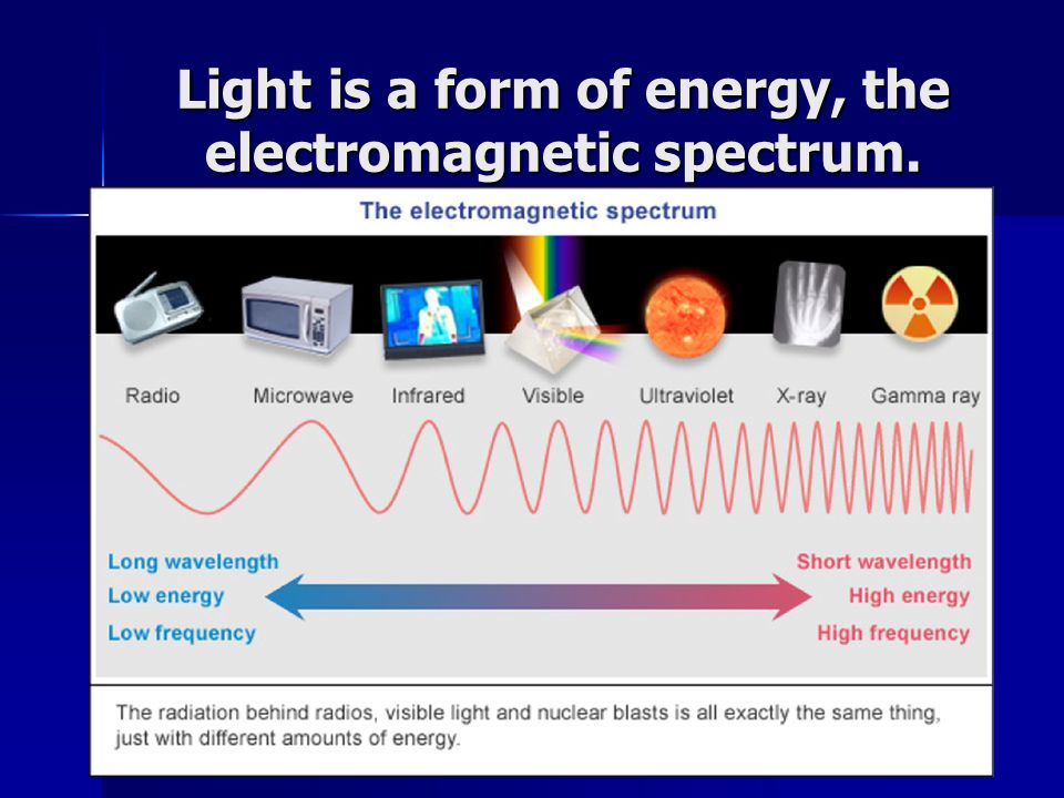 Light is a form of energy, the electromagnetic spectrum.
