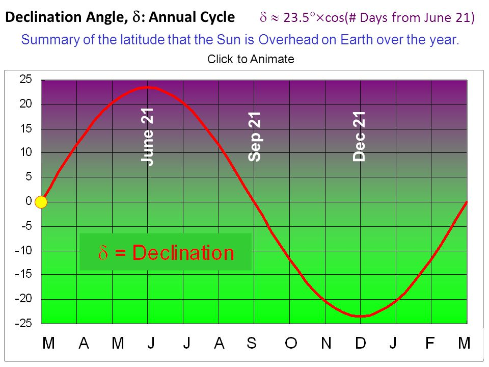 Declination Angle, d: Annual Cycle d  23.5cos(# Days from June 21)