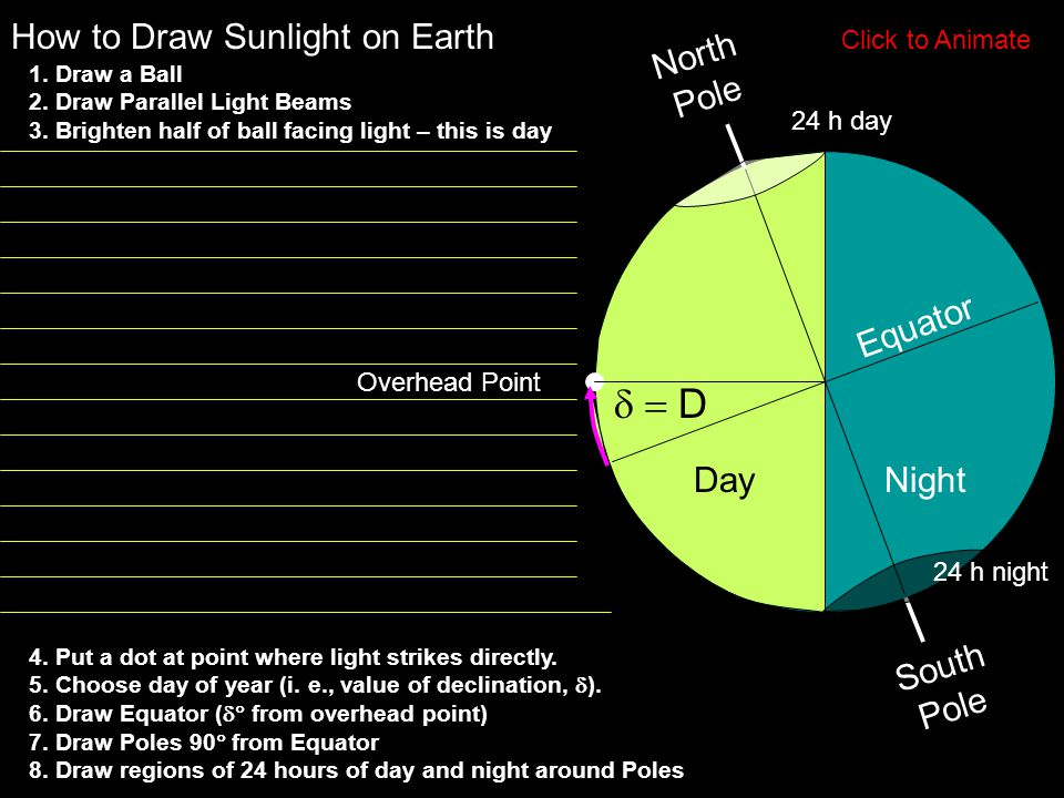 d = D How to Draw Sunlight on Earth North Pole Equator Day Night