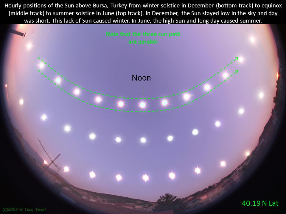 Note that the three sun path are parallel