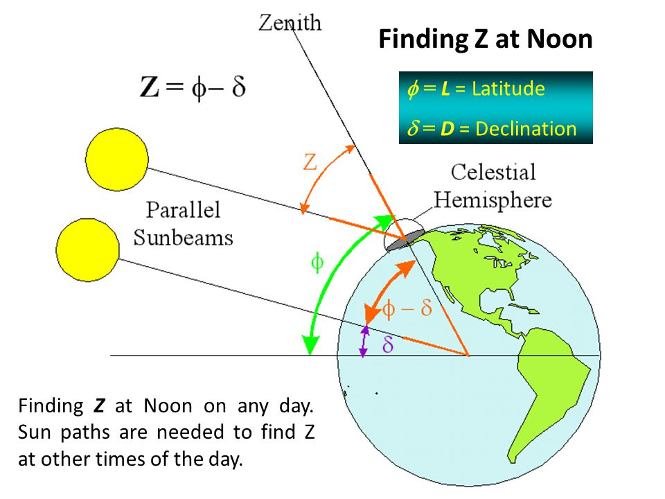 Finding Z at Noon f = L = Latitude d = D = Declination