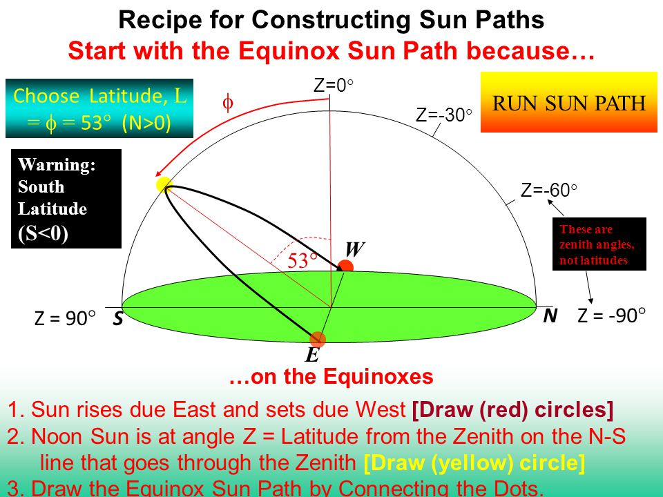 Recipe for Constructing Sun Paths