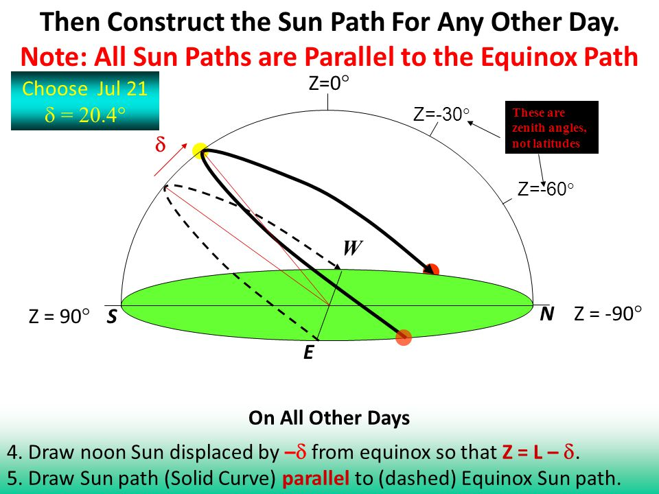 Then Construct the Sun Path For Any Other Day