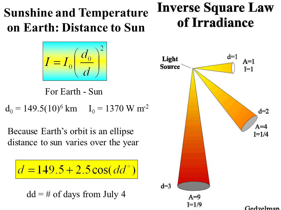 Sunshine and Temperature on Earth: Distance to Sun