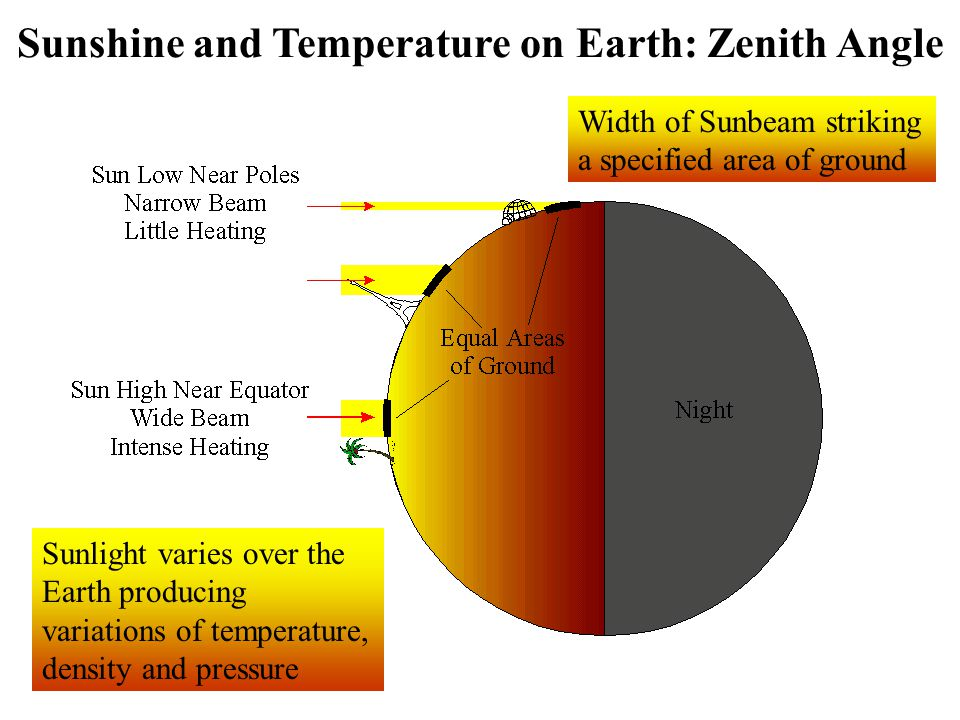 Sunshine and Temperature on Earth: Zenith Angle