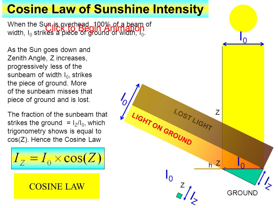 Cosine Law of Sunshine Intensity