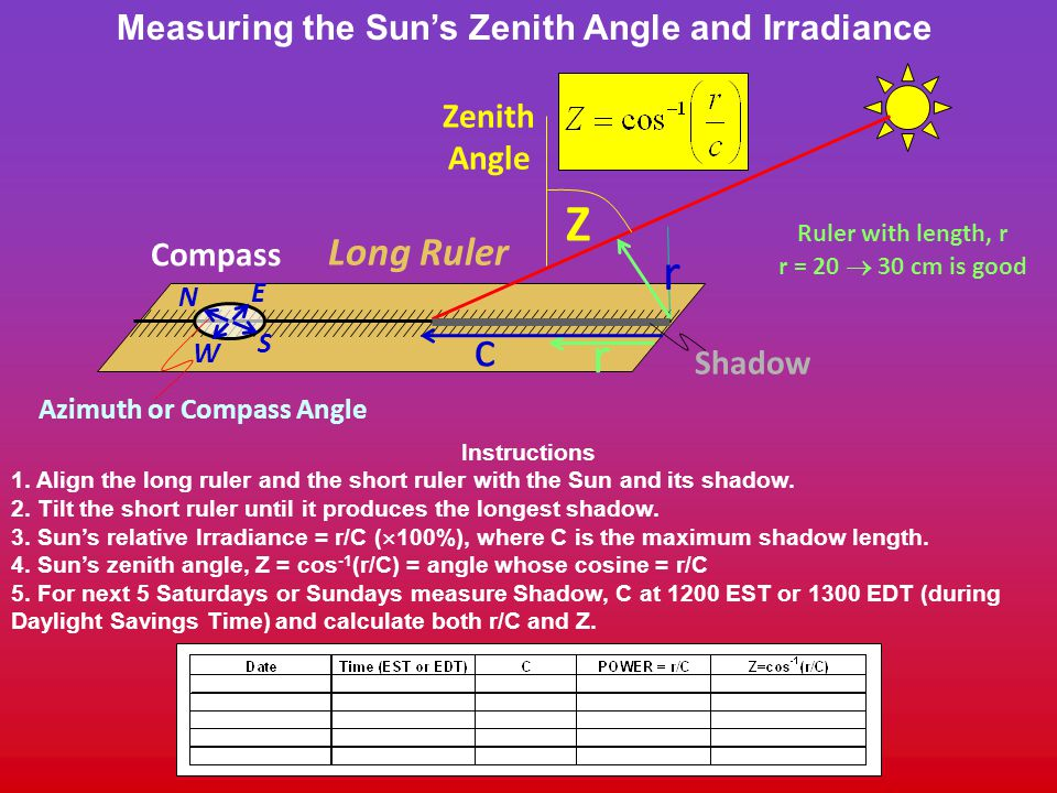 Azimuth or Compass Angle